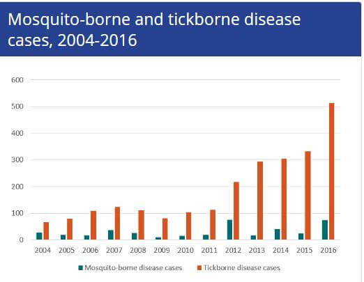 Graph on mosquito and tick borne illnesses
