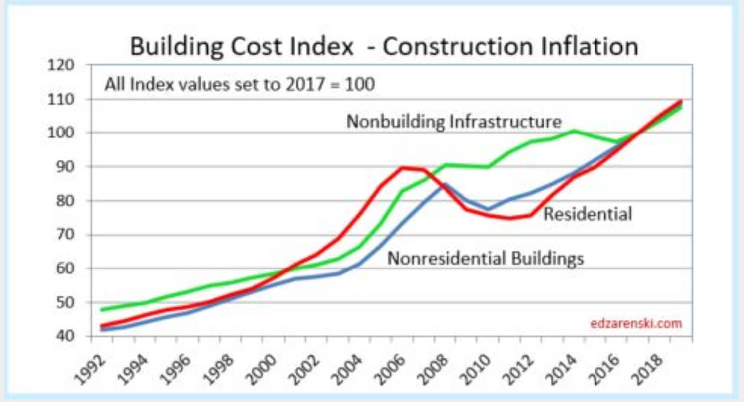 Construction cost index graph